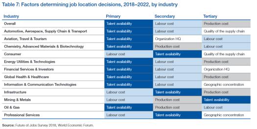 WEF employee locations