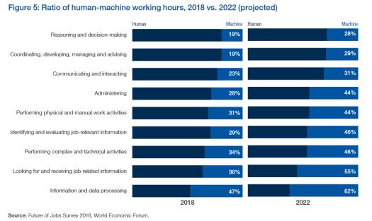 WEF Human vs Machines