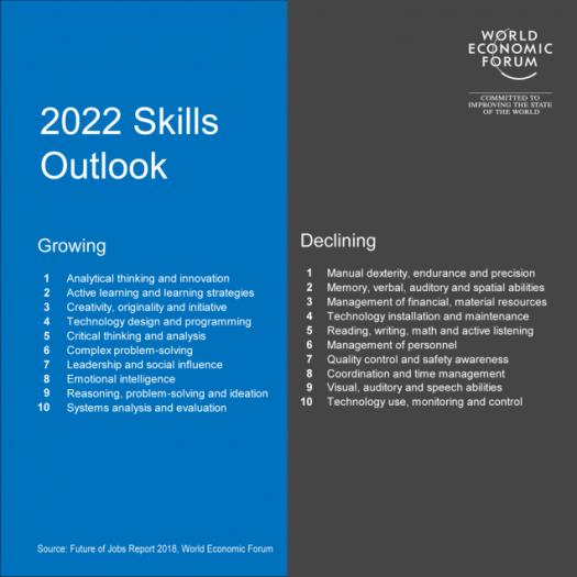 WEF skills table